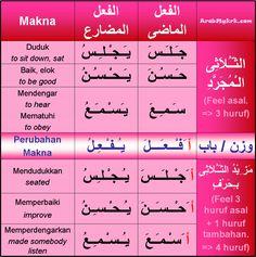 Belajar Bahasa Arab (Kamus)