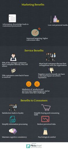Benefits of CRM | 1.3 Benefits of Customer Relationships | MK210x Courseware | edX Negative Words, Loyal Customer, Very Bad, Relationships, Knowledge, Relationship, Dating, Facts