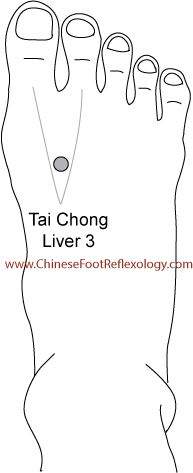 LIVER - WARNING: Do not massage the Four Gates points if you are pregnant. These points powerfully move Qi and are contraindicated (not to be used) when pregnant as they can induce labour. http://www.chinesefootreflexology.com/4points/