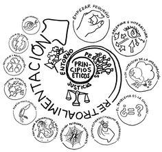 Principios de la permacultura