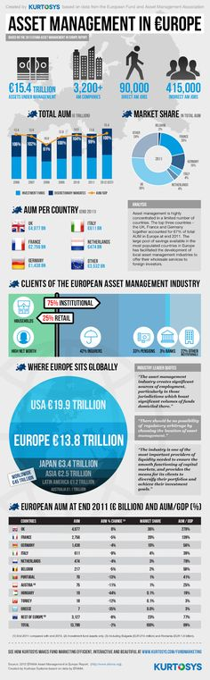 Asset Management in Europe based on data from the European Fund and Asset Management Association