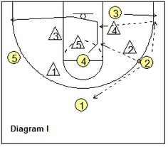 5-out zone offense - wing options If neither the shot nor the pass to O3 is there, O3 moves out to the ball-side corner. O4 cuts through (diagram I) and could get the pass from O2. Otherwise, O2 passes back out on top to O1. O4 rotates back out to the opposite corner and we are back in our 5-out set.