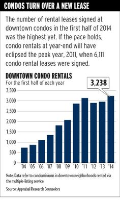Sales are picking up, but the rental market is booming! If you're trying to decide what to do with your condo maybe consider renting it out vs. selling. This Crain's article provides great insight to the condo rental market and features commentary from yours truly!