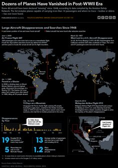 """fastcodesign: """" 84 Planes That've Vanished Malaysia Airlines Flight 370 is the plane to go mysteriously missing since - A new visualization maps out this history of lost flights. Enchanted Island, Image Of The Day, Information Graphics, Air France, Cartography, World History, Business Design, Wwii, Aircraft"""