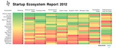 Startup Genome Ranks World's Top Startup Ecosystems in 2012