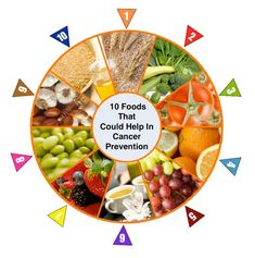 10 foods that could help fight cancer oats, whole wheat, barley cruciferous & dark leafy vegetables tomatoes citrus fruits grapes green tea berries soy garlic & onions flax seed (link) Foods That Cure Cancer, Cancer Cure, Nutrition Education, Natural Cures, Natural Beauty, Citrus Fruits, Kids Meals, Berries