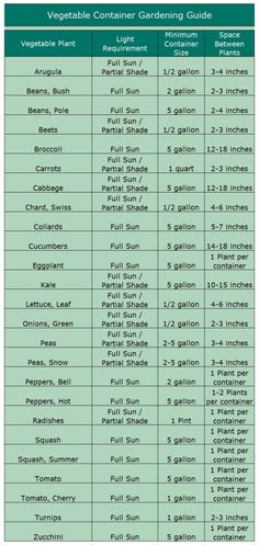 Save money growing food. A great chart for container gardens