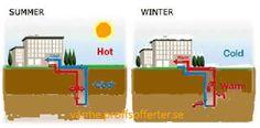Att etablera geotermisk system krävs en lätt grävt och stort område, företrädesvis på ca 1000 kvadratmeter. Besök webbplatsen: http://varme.proffsofferter.se