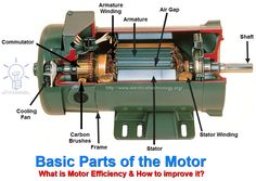 What is Motor efficiency and how to improve it? Tips to Improve The Motor Efficiency. Motor efficiency strategy must be divided into three steps. Here are some methods or tips that can be adopted to improve the factor of efficiency in motors. Engineering Projects, Electronic Engineering, Mechanical Engineering, Electrical Engineering, Solar Panel Inverter, Solar Panel System, Electrical Components, Electrical Wiring, Electrical Symbols