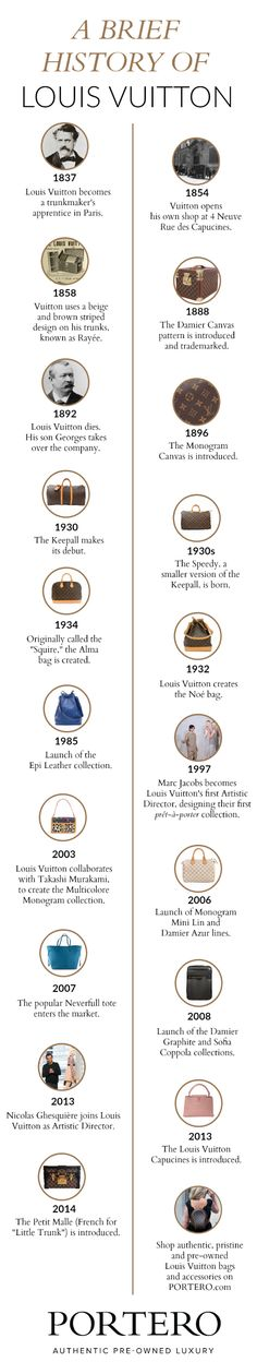 Louis Vuitton Timeline [infographic]