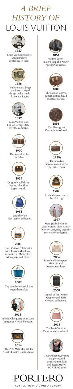 Louis Vuitton Timeline [infographic]                                                                                                                                                                                 Más