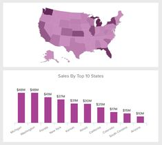 The total sales by region is a weekly sales report example showing the top 10 states by the number of sales Data Dashboard, Dashboard Design, Sales Report Template, New York Washington, Data Visualization, Learn English, Retail, Templates, Track