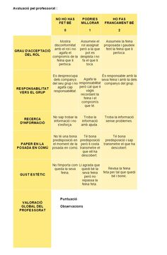 Hoja para la evaluación del alumno, recurso para profesores y maestros