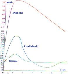Diabetes Blood Sugar Levels Chart: What is a normal blood sugar range?