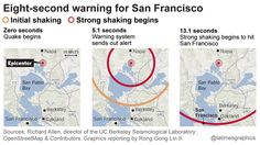 An article about the new and improving earthquake early warning system for California.  The idea is that when an earthquake occurs, a warning can be fired out faster than earthquake waves can travel, giving cities seconds to minutes of advanced warning, depending on proximity to the epicenter.
