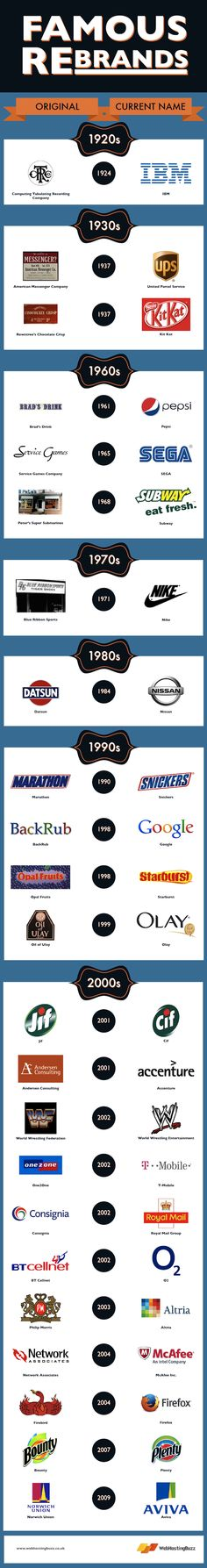 Rebranding Examples of Famous Companies in the Last 100 Years