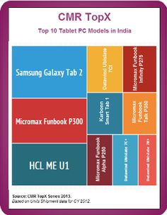 CMR TopX: Top 10 Tablet Models in India in 2012