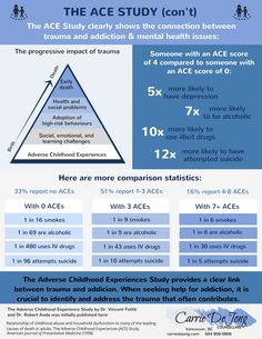 Adverse Childhood Experiences Study (Part The ACE Study Infographic. The connection between childhood trauma and addiction. The more trauma a child experiences, the greater the negative impact it has on them. Trauma Therapy, Therapy Tools, Social Work, Social Skills, Adverse Childhood Experiences, Mental Health Issues, Public Health, Social Emotional Learning, Psychology Facts