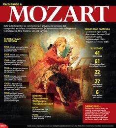 El 5 de diciembre se conmemora el aniversario luctuoso del compositor austriaco Wolfgang Amadeus Mozart. #Infografía