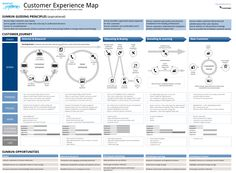 Customer Experience Map