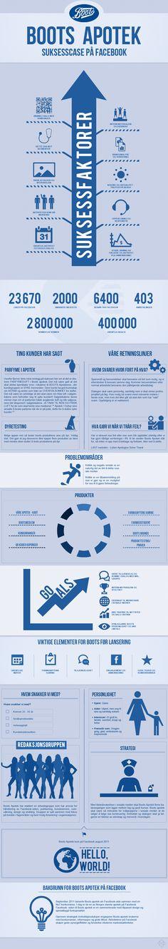 Veldig fin infographic om Boots Apotek på Facebook. Visuelt og fint gjort