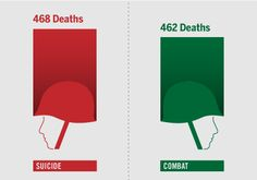 More U.S. Soldiers Killed Themselves Than Died in Combat in 2010 - for the second year in a row - sad reality...