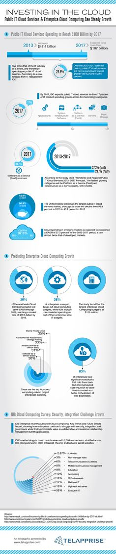 Investing in the Cloud - Public IT Cloud Services & Enterprise Cloud Computing See Steady Growth