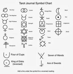 Seventh Element: Starting a Tarot Journal (finally...)