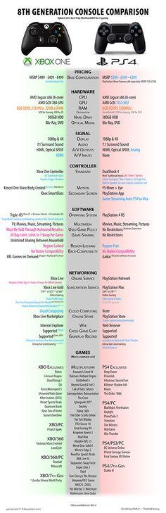 Xbox One vs. PS4 Comparison Shows Main Differences - TechEBlog