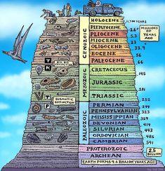 La historia geológic...