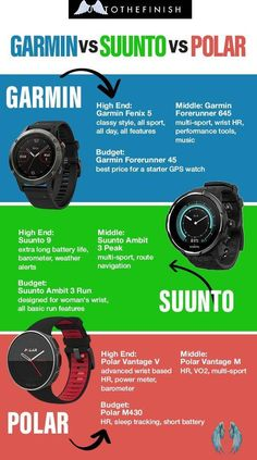 Comparing GPS Watches Breaking down the biggest running gps watches to see which one you need<br> How do you decide Polar Vs Garmin when looking for your next GPS running watch? We break down the low, mid and high end options, comparing features. Workout Schedule, Post Workout, Workout Gear, Workout Outfits, Workout Tanks, Running Gps, Running Watch, Running Humor, Treadmill Workouts