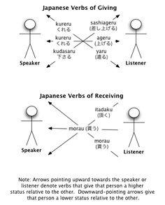 Japanese verbs of giving Basic Japanese Words, Japanese Verbs, Japanese Phrases, Study Japanese, Japanese Culture, Japanese Grammar, Japanese Things, Japanese Language Learning, Learning Japanese