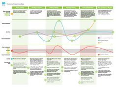 customer experience map created for Field to Table Catering Ux User Experience, Customer Experience, Customer Service, Design Thinking, Customer Journey Mapping, Customer Insight, Human Centered Design, Design Theory, Dashboard Design