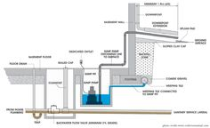 Sump Pump System  #PlumberTO #ImpactPlumbing #SumpPump #TorontoFlood