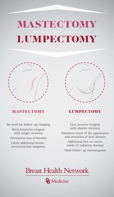 In some cases when noninvasive breast cancer is present, women may have the opportunity to choose between a mastectomy and lumpectomy. Taking the time to weigh the risks of each can help you choose the best option based on your own personal history and preference. Learn more about the procedures today.