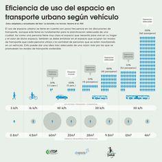 Infografía diseñada por Bicivilízate en base a datos de ITDP y Despacio