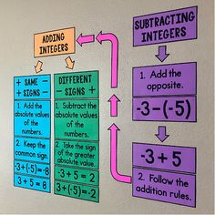 My Math Resources – Adding and Subtracting Integers Bulletin Board Posters 7th Grade Math, Math Class, Math 5, Math Education, Math Fractions, Math Games, Math Wall, Math Word Walls, Integer Rules