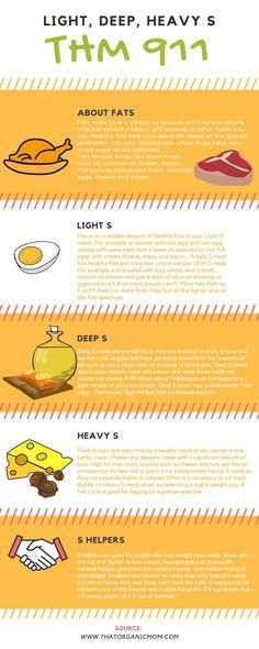 Trim Healthy Mama infographic - explanation of THM Light S, Deep S, Heavy S, and S Helper meals