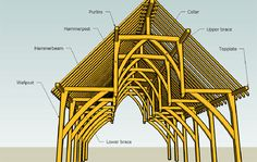 The different types of roof trusses and their application in buildings