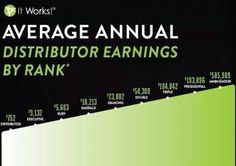 Average-Annual-Income for an It Works Distributor!! What would you do with that extra money?! Ask me today how it works and how to join for only $99 with no commitment!