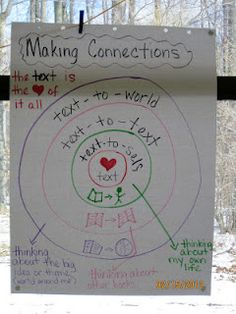 Making Connections- Hey Michele, just thinking that this chart looks awfully familiar. It's yours!!!! I saw it pinned on my friend Heidi's board. YOU ARE SOOO FAMOUS!!!