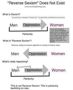 """""""reverse sexism"""" is it the patriarchy backfiring on men.  I agree with everything except that """"if you don't recognize that one gender is more powerful...you're a lost cause"""" People can learn to see it, because they've been taught not to."""