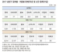 국산·수입 트럭 7社 상반기 성적은? : 네이버 포스트