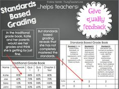 Walking Through Standards Based Grading: Part 2 -Add tabs under each standard for various assignments to show growth toward mastery of each standard Standards Based Grading, Common Core Standards, Teaching Tools, Teaching Resources, Teaching Ideas, Teaching Art, Data Binders, Teacher Organization, Organized Teacher