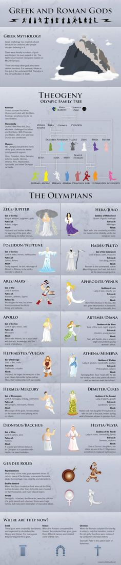The Greek and Roman Gods Infographic - love this just to provide some context when classical literature is referenced - our students know so little about this! Maybe it could go on our hallway literature timeline. Greek And Roman Mythology, Greek Goddess Mythology, Greek Mythology Family Tree, Greek Goddess Tattoo, Greek Mythology Tattoos, Classical Mythology, Greek Gods And Goddesses, Ancient Greece, Ancient Egypt