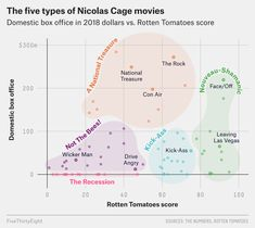 Another year, another few hundred charts and maps on FiveThirtyEight. (Not to mention our interactive graphics and updating dashboards. Diagram Design, Chart Design, Information Visualization, Data Visualization, Nicolas Cage Movies, Science Chart, Machine Learning Artificial Intelligence, Bubble, Powerpoint Design Templates