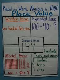 Image result for place value anchor chart 2nd grade