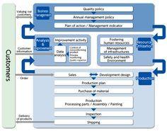 000 internal audit flow chart GRC Internal audit, Workflow