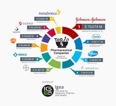 Top 10 Pharmaceutical Companies 2016 – Igea #new #pharmaceutical #companies #2013 http://pharma.remmont.com/top-10-pharmaceutical-companies-2016-igea-new-pharmaceutical-companies-2013/  #best pharmaceutical companies # Top 10 Pharmaceutical Companies 2016 The global prescription pharmaceuticals market was estimated to be USD 1,114 billion in 2015. The market…