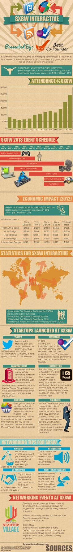SXSW Interactive one of the largest conference/festivals in the entire world.